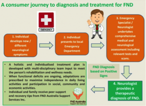 consumer-journey-to-diganosis-and-treatment-for-fnd